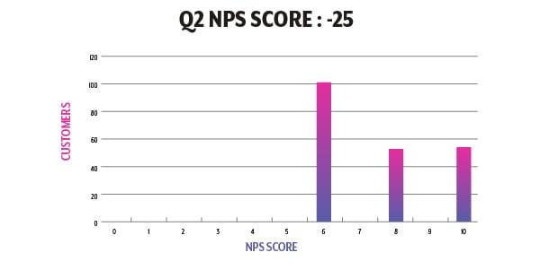 Q2 NPS Graph