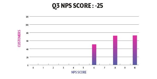 Q3 NPS Graph