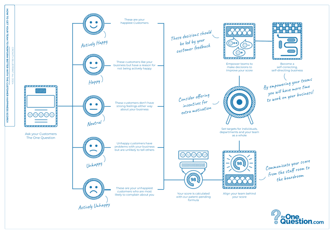 Growth Blueprint - How To Get Your Team To Perform Better With The Customer Happiness Score®